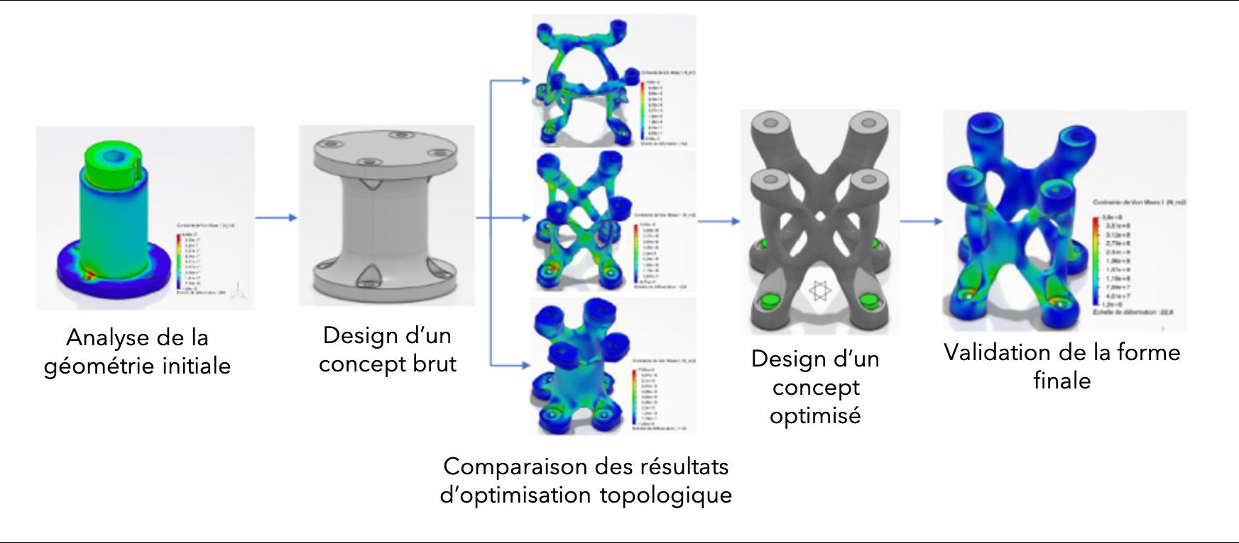Optimisation_Topologique